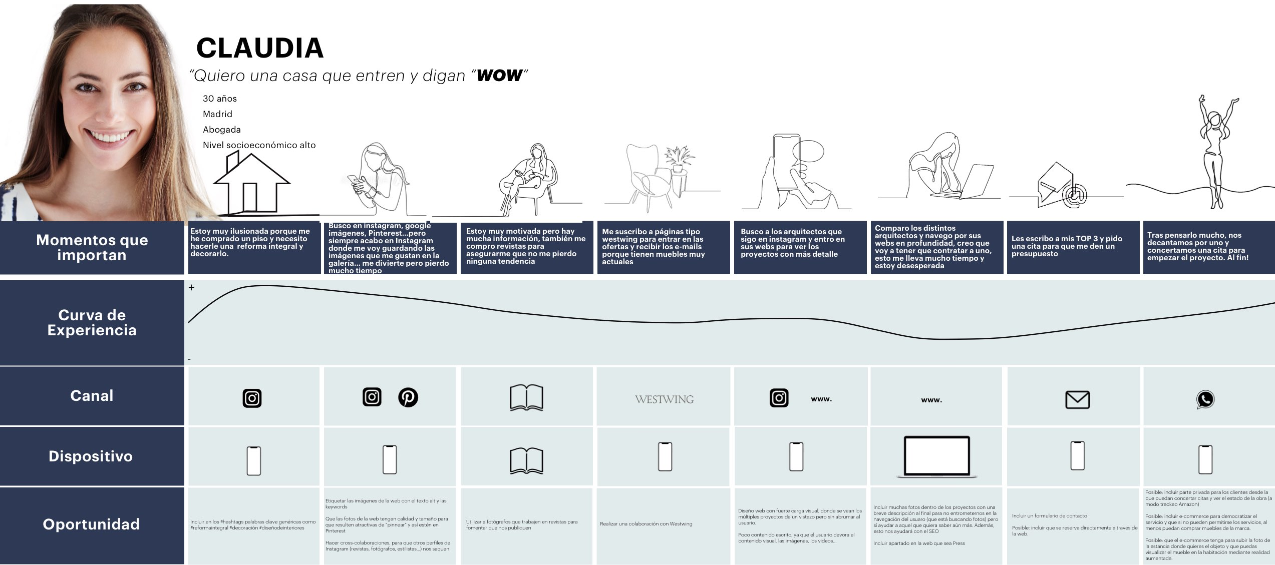 Minimalistic UX Customer Journey Design Thinking Human Centered Design HCD