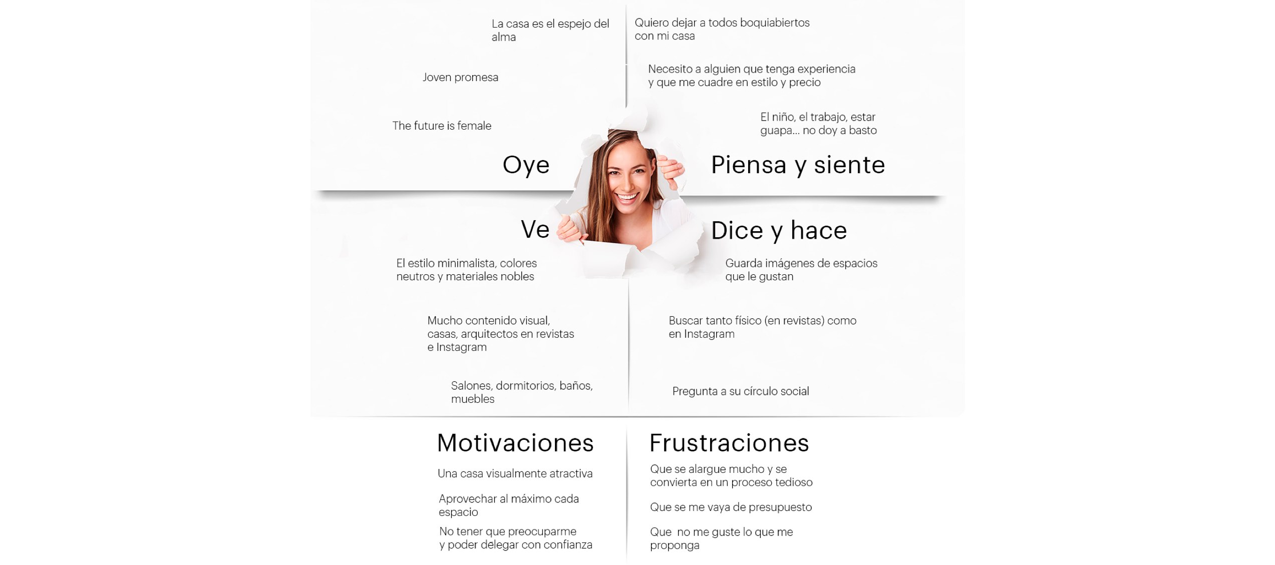 Mapa de Empatía Minimalistic UX Buyer Persona Design Thinking Human Centered Design HCD